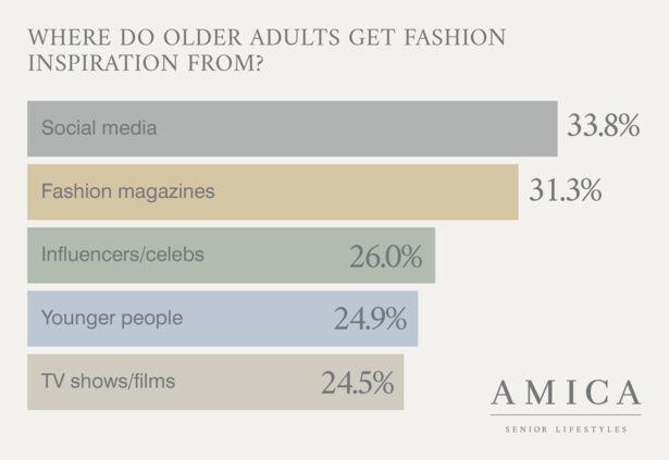 Bar chart showing seniors' fashion inspiration
